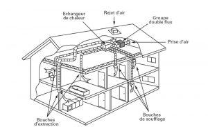 Schéma d'installation VMC double flux © Programme Pacte