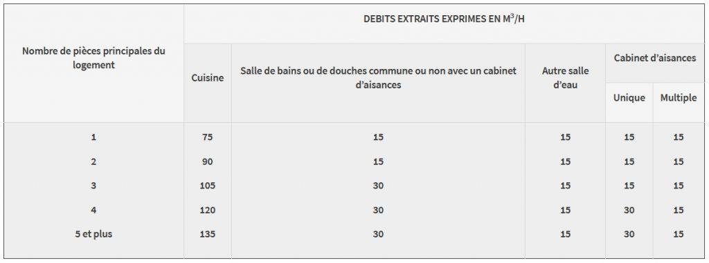 Débits d'air selon le nombre de pièces du logement - Arrêté du 24 mars 1982 relatif à l'aération des logements